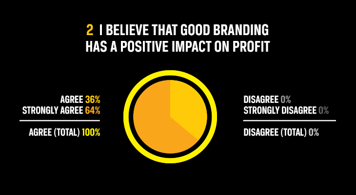 I believe that good branding has a positive impact on profit results