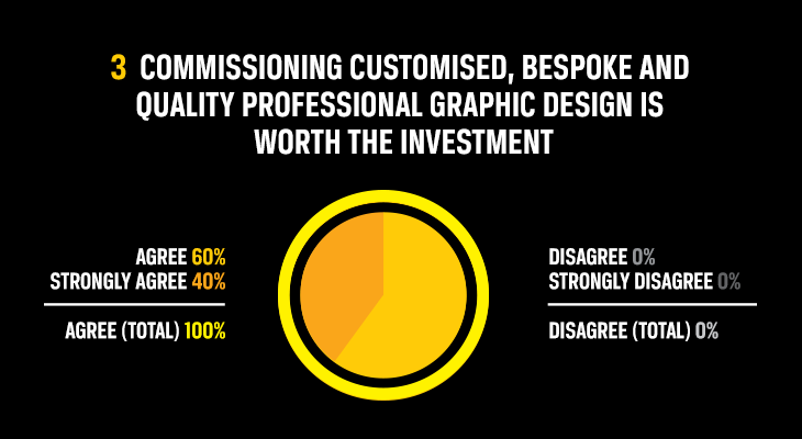 Commissioning-Customised, bespoke and quality professional graphic design is worth the investment