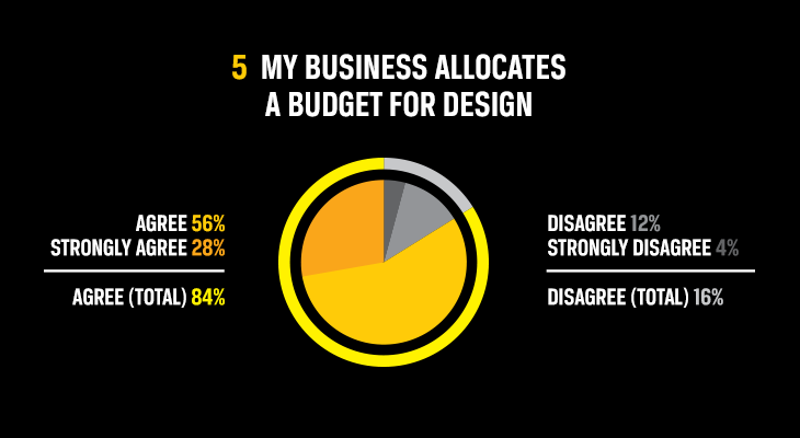 My business allocates a budget for design
