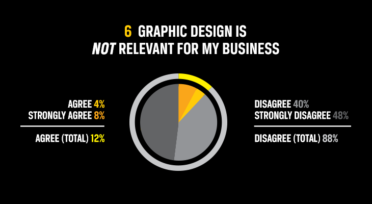 Graphic design is not relevant for my business results